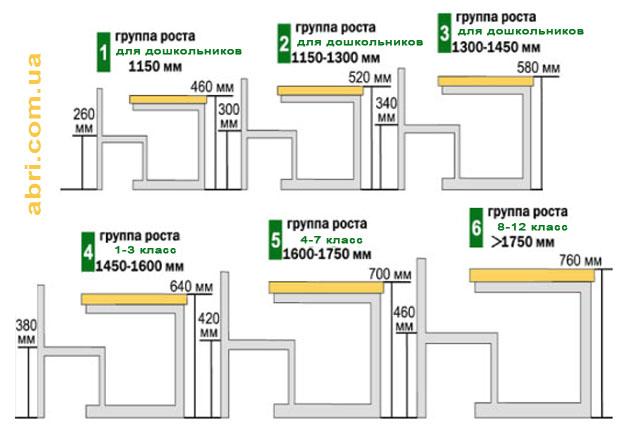 Таблица ростовых групп для парт